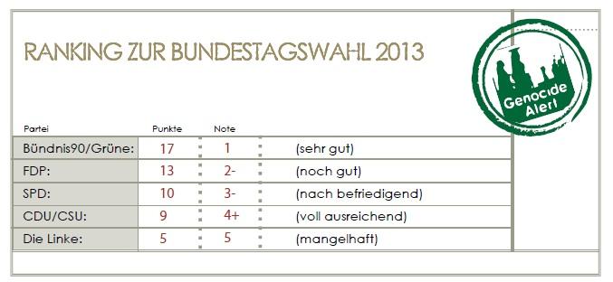 00 Ranking zur Bundestagswahl 2013 Genocide Alert   Eine Welt ohne Völkermord und Massenverbrechen ist möglich