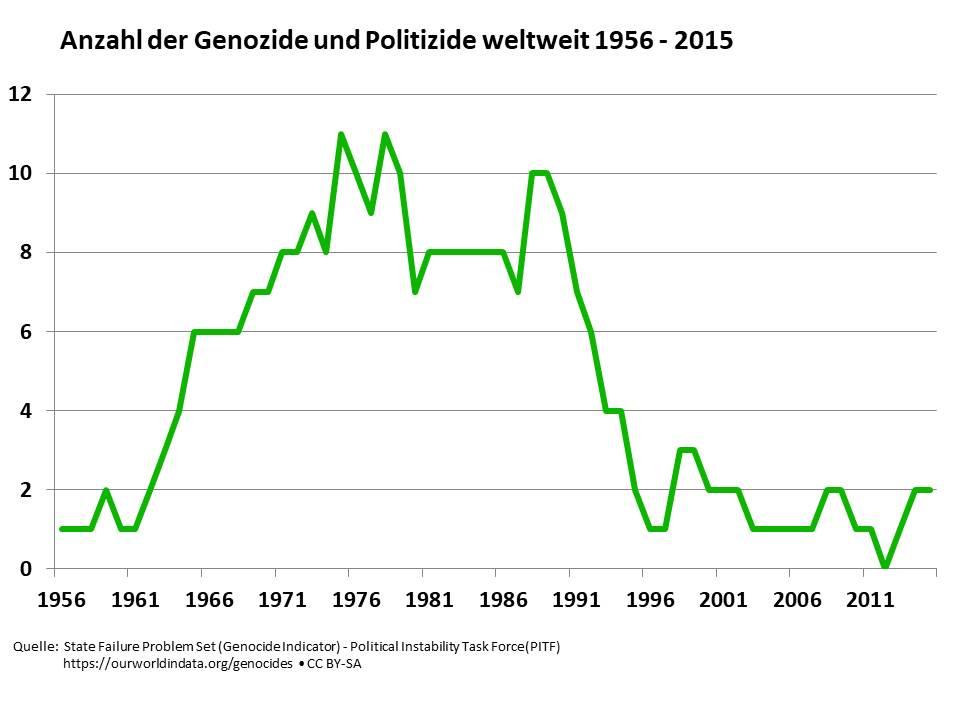 Anzahl der Genozide und Politizide weltweit 1956 - 2015 (Quelle: State Failure Problem Set (Genocide Indicator) - Political Instability Task Force (PITF) | https://ourworldindata.org/genocides • CC BY-SA)